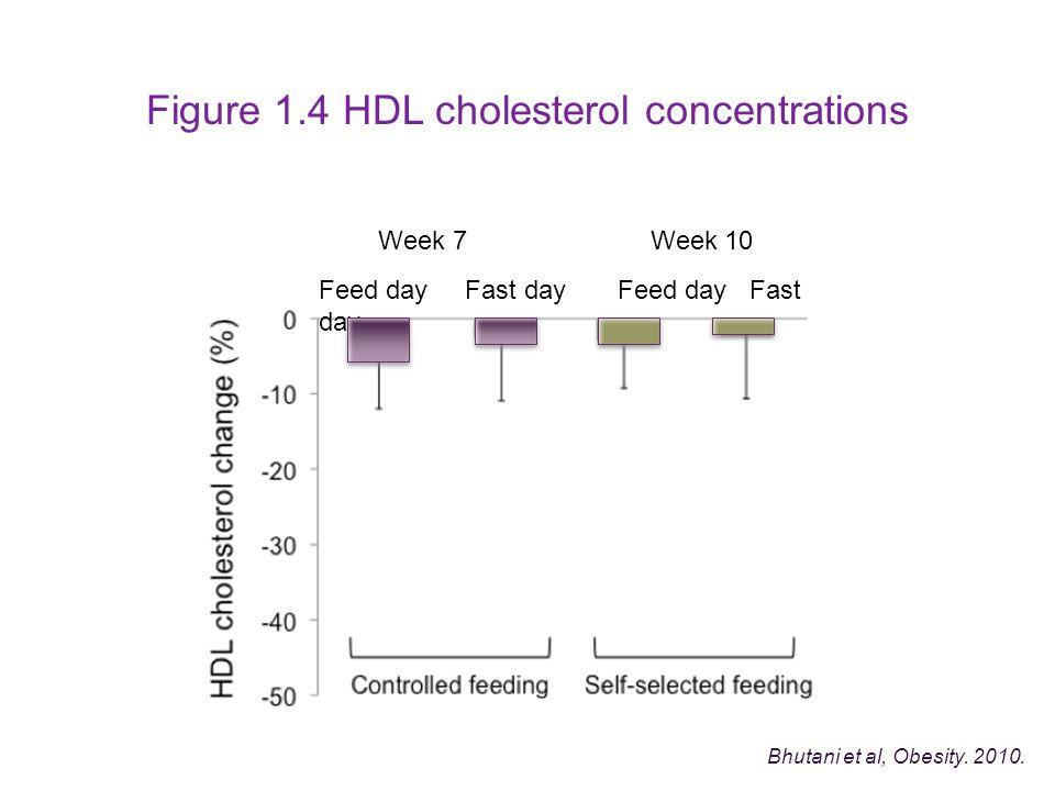 Figure 1.4 HDL cholesterol concentrations Bhutani et al, Obesity.