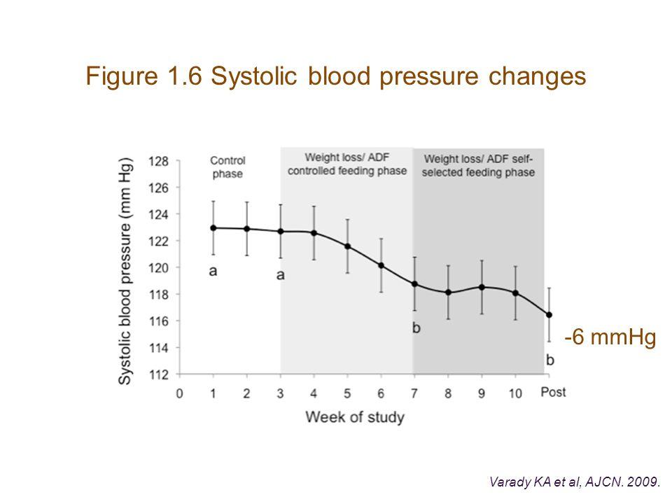 Figure 1.6 Systolic blood pressure changes Varady KA et al, AJCN. 2009. -6 mmHg