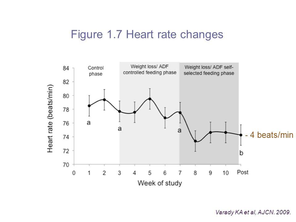 Figure 1.7 Heart rate changes Varady KA et al, AJCN. 2009. - 4 beats/min