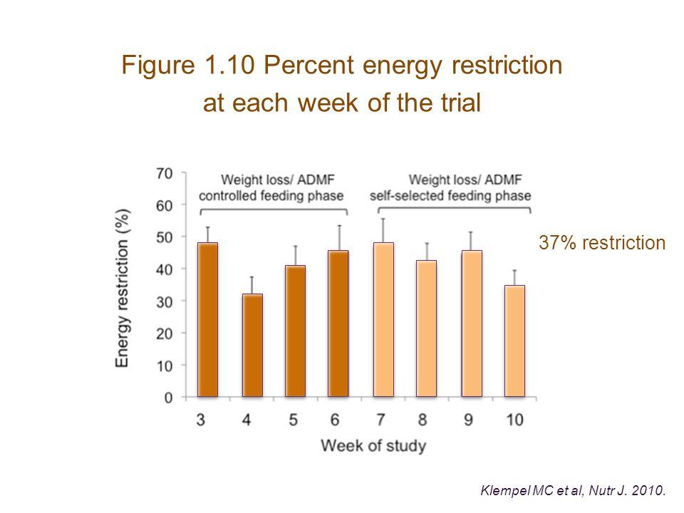 Figure 1.10 Percent energy restriction at each week of the trial Klempel MC et al, Nutr J.