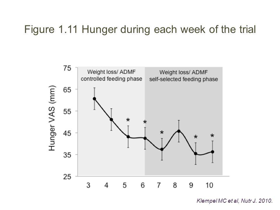 Figure 1.11 Hunger during each week of the trial Klempel MC et al, Nutr J. 2010.