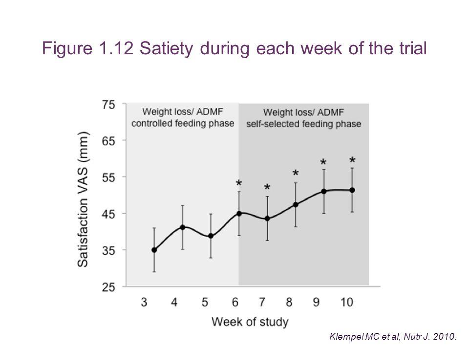 Figure 1.12 Satiety during each week of the trial Klempel MC et al, Nutr J. 2010.
