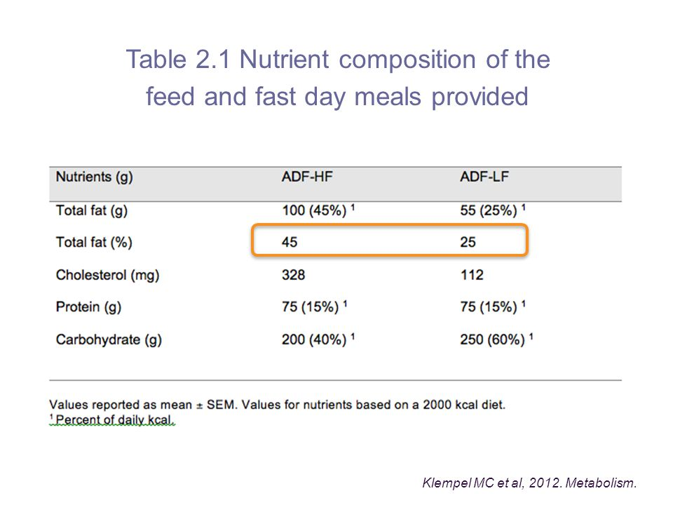 Table 2.1 Nutrient composition of the feed and fast day meals provided Klempel MC et al, 2012.