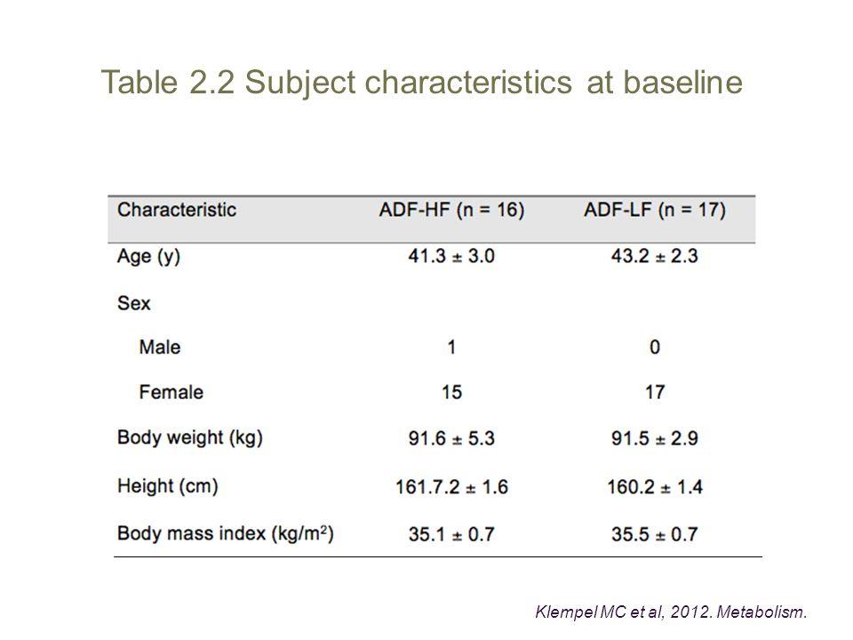 Table 2.2 Subject characteristics at baseline Klempel MC et al, 2012. Metabolism.