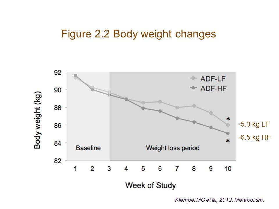 Figure 2.2 Body weight changes -5.3 kg LF -6.5 kg HF Klempel MC et al, 2012. Metabolism.