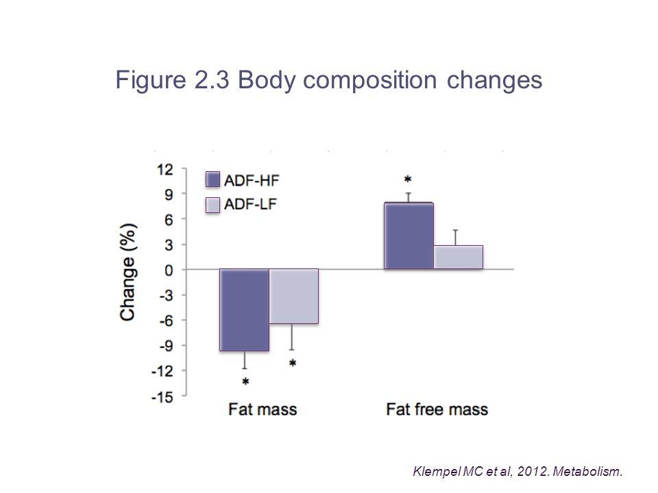Figure 2.3 Body composition changes Klempel MC et al, 2012. Metabolism.