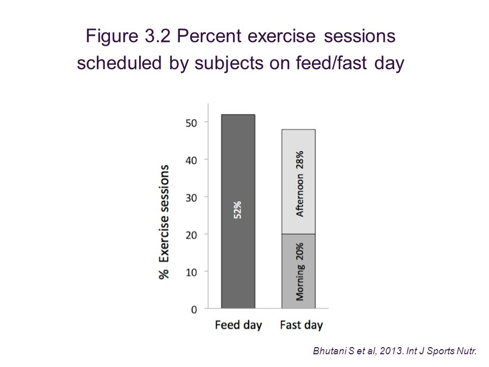 Figure 3.2 Percent exercise sessions scheduled by subjects on feed/fast day Bhutani S et al, 2013.