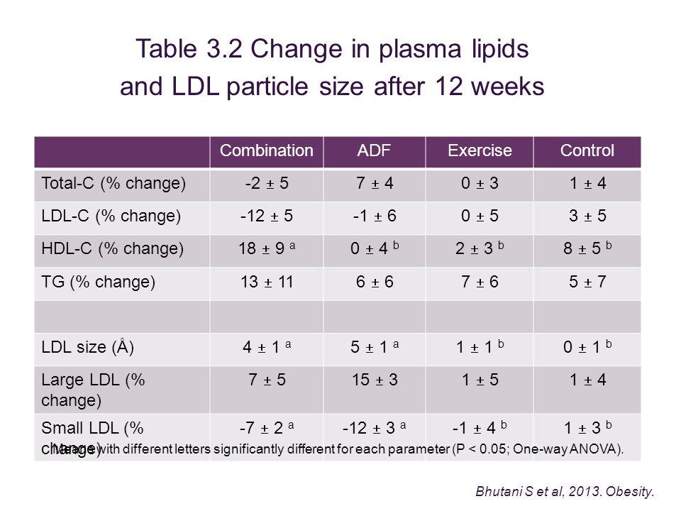 Table 3.2 Change in plasma lipids and LDL particle size after 12 weeks CombinationADFExerciseControl Total-C (% change) -2  57  40  31  4 LDL-C (% change) -12  5-1  60  53  5 HDL-C (% change) 18  9 a 0  4 b 2  3 b 8  5 b TG (% change) 13  116  67  65  7 LDL size (Å) 4  1 a 5  1 a 1  1 b 0  1 b Large LDL (% change) 7  515  31  51  4 Small LDL (% change) -7  2 a -12  3 a -1  4 b 1  3 b Means with different letters significantly different for each parameter (P < 0.05; One-way ANOVA).