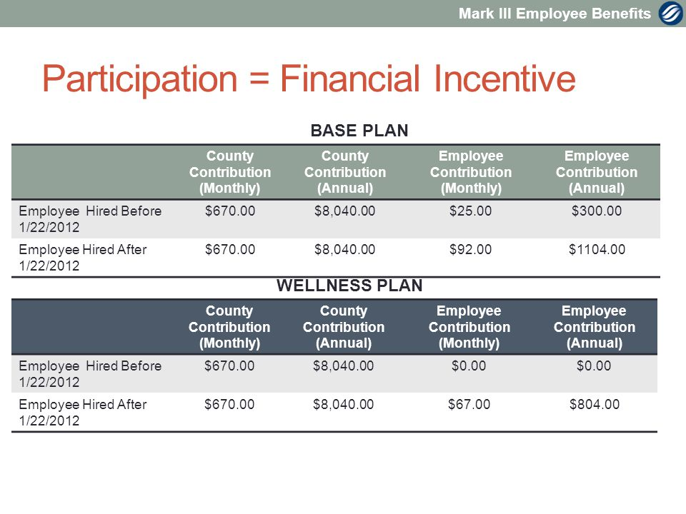 Mark III Employee Benefits Participation = Financial Incentive County Contribution (Monthly) County Contribution (Annual) Employee Contribution (Monthly) Employee Contribution (Annual) Employee Hired Before 1/22/2012 $670.00$8,040.00$25.00$ Employee Hired After 1/22/2012 $670.00$8,040.00$92.00$ BASE PLAN WELLNESS PLAN County Contribution (Monthly) County Contribution (Annual) Employee Contribution (Monthly) Employee Contribution (Annual) Employee Hired Before 1/22/2012 $670.00$8,040.00$0.00 Employee Hired After 1/22/2012 $670.00$8,040.00$67.00$804.00
