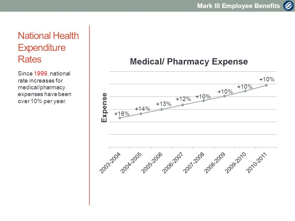 Mark III Employee Benefits National Health Expenditure Rates Since 1999, national rate increases for medical/pharmacy expenses have been over 10% per year.