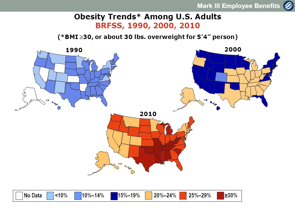 Mark III Employee Benefits 2000 Obesity Trends* Among U.S.