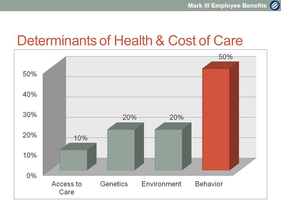 Mark III Employee Benefits Determinants of Health & Cost of Care