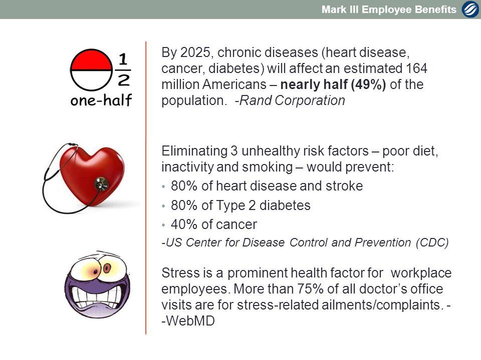 Mark III Employee Benefits Health Status Can Be Improved Average Score Average Wellness Score Increased 2007 – 72.4 2008 – 80.9 80 and above is healthy range Wellness Score 2007 – 69% below 80 2008 – 46% below 80 Cholesterol Biometrics Improved 200-239 mg/dl 2007 – 24.9% 2008 – 19.5% 240 mg/dl 2007 – 11.2% 2008 – 5.6% Gaston County Case Study 2008
