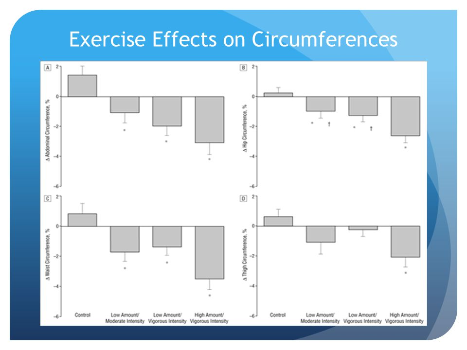 Exercise Effects on Circumferences