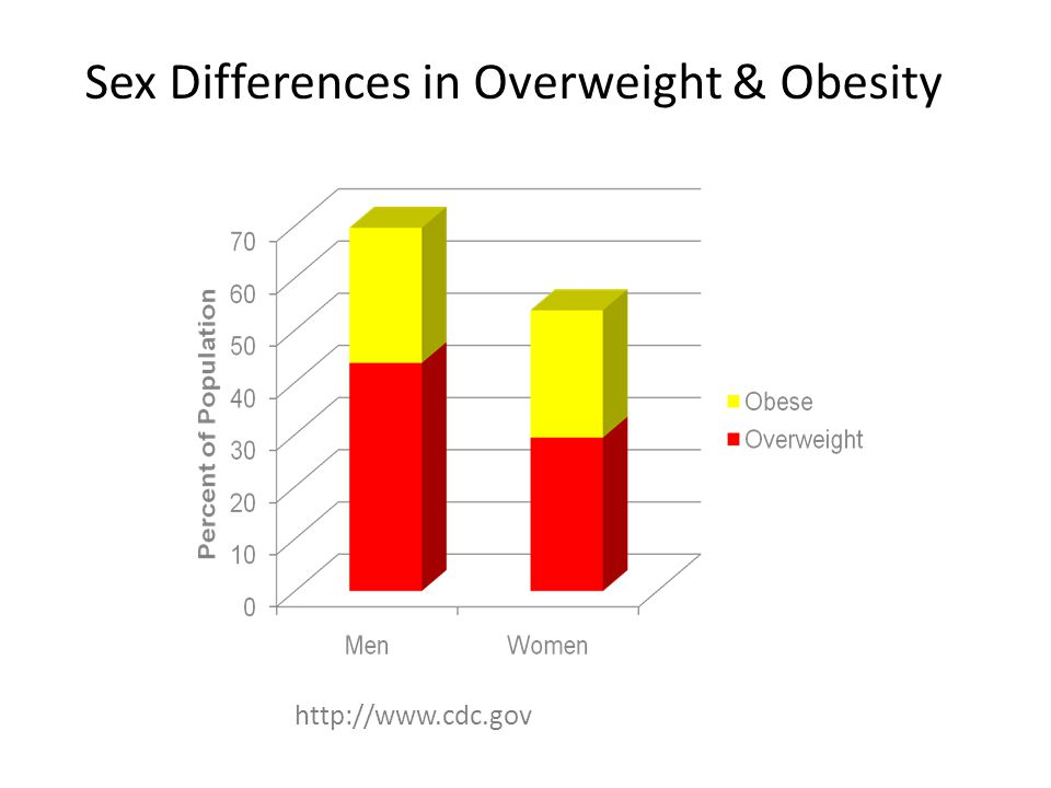 http://www.cdc.gov Sex Differences in Overweight & Obesity