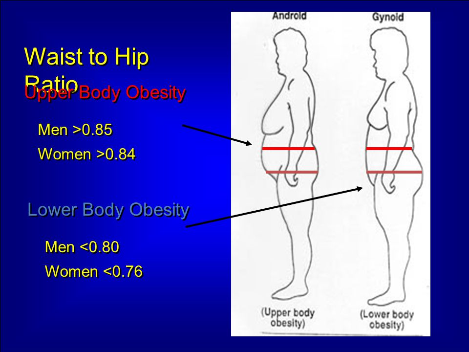 Waist to Hip Ratio Upper Body Obesity Lower Body Obesity Men >0.85 Women >0.84 Men >0.85 Women >0.84 Men <0.80 Women <0.76 Men <0.80 Women <0.76