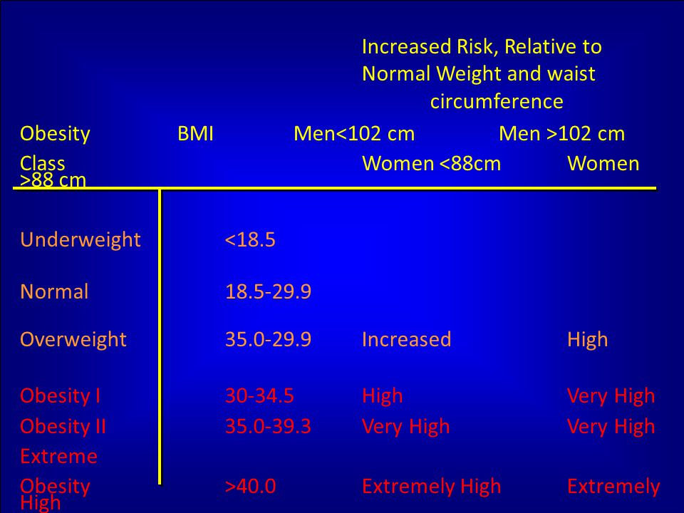Increased Risk, Relative to Normal Weight and waist circumference Obesity BMI Men 102 cm Class Women 88 cm Underweight<18.5 Normal18.5-29.9 Overweight35.0-29.9IncreasedHigh Obesity I30-34.5HighVery High Obesity II35.0-39.3Very HighVery High Extreme Obesity>40.0Extremely HighExtremely High