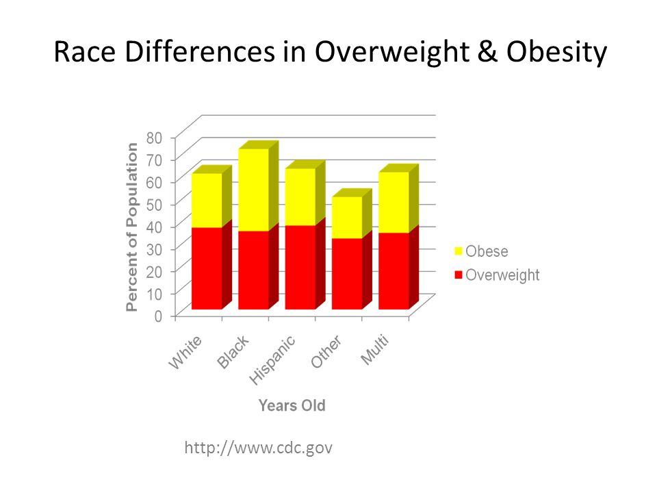 http://www.cdc.gov Race Differences in Overweight & Obesity