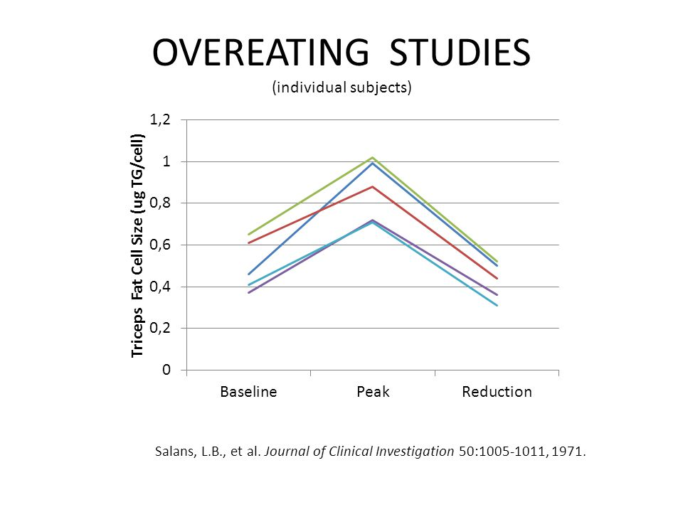 OVEREATING STUDIES (individual subjects) Salans, L.B., et al.