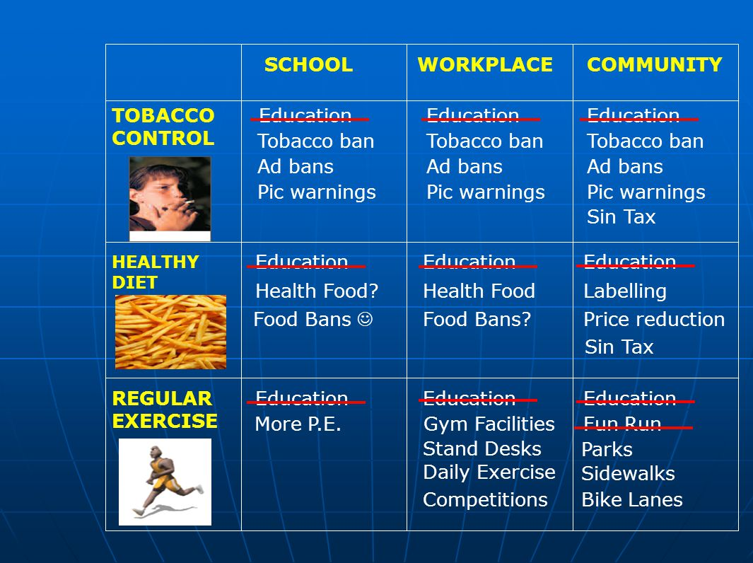 SCHOOLWORKPLACECOMMUNITY HEALTHY DIET TOBACCO CONTROL REGULAR EXERCISE Education Sin Tax Tobacco ban Ad bans Pic warnings Tobacco ban Ad bans Pic warnings Tobacco ban Ad bans Pic warnings Education Health Food.