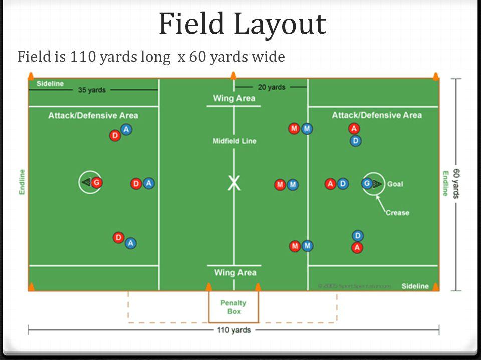 Field Layout Field is 110 yards long x 60 yards wide