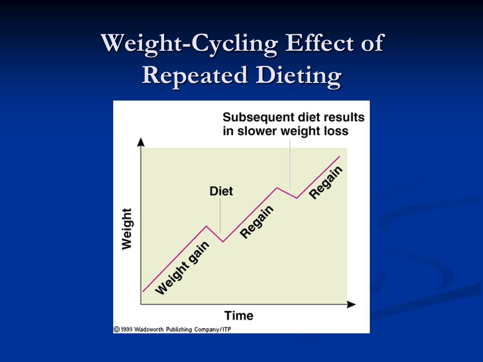 Weight-Cycling Effect of Repeated Dieting