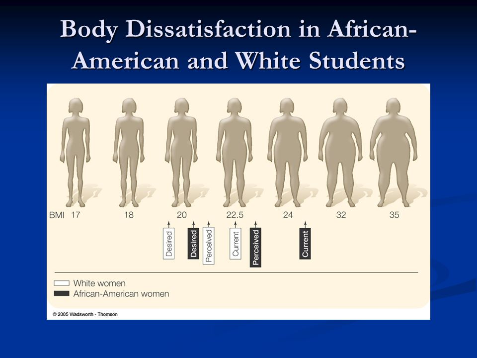 Body Dissatisfaction in African- American and White Students