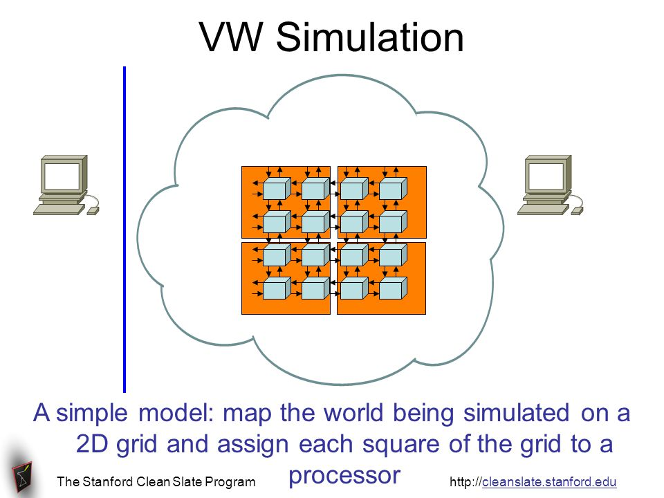 The Stanford Clean Slate Program http://cleanslate.stanford.edu VW Simulation A simple model: map the world being simulated on a 2D grid and assign each square of the grid to a processor