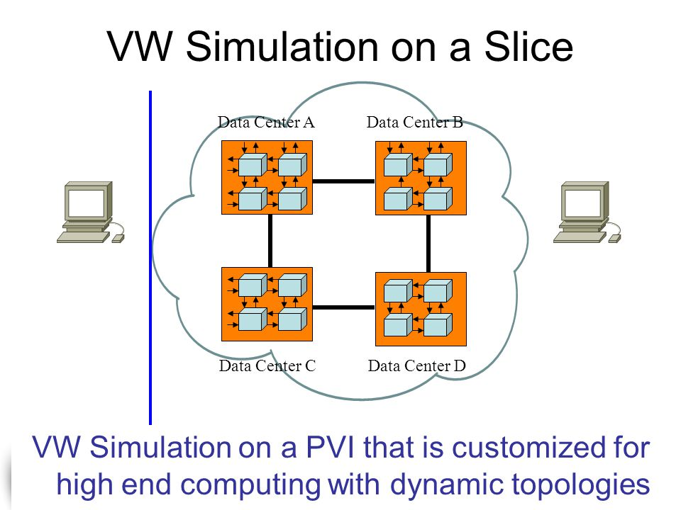 The Stanford Clean Slate Program http://cleanslate.stanford.edu VW Simulation on a Slice Data Center AData Center B Data Center CData Center D VW Simulation on a PVI that is customized for high end computing with dynamic topologies