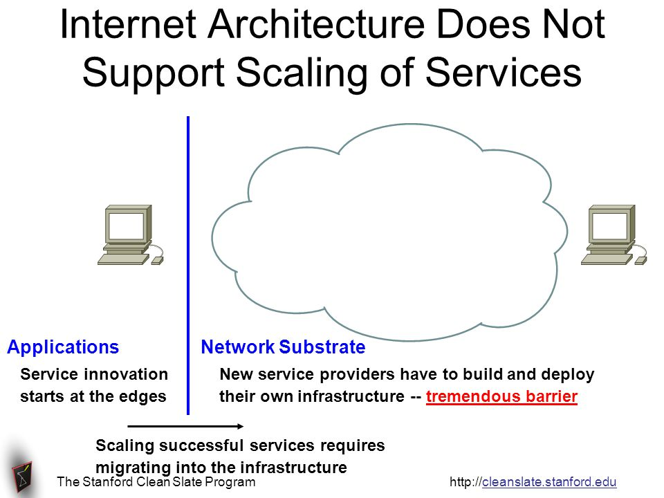 The Stanford Clean Slate Program http://cleanslate.stanford.edu Internet Architecture Does Not Support Scaling of Services Applications Network Substrate New service providers have to build and deploy their own infrastructure -- tremendous barrier Service innovation starts at the edges Scaling successful services requires migrating into the infrastructure
