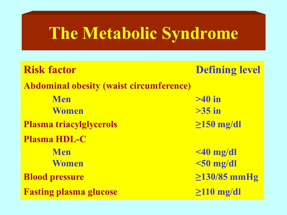 The Metabolic Syndrome Risk factorDefining level Abdominal obesity (waist circumference) Men>40 in Women>35 in Plasma triacylglycerols≥150 mg/dl Plasma HDL-C Men<40 mg/dl Women<50 mg/dl Blood pressure≥130/85 mmHg Fasting plasma glucose≥110 mg/dl