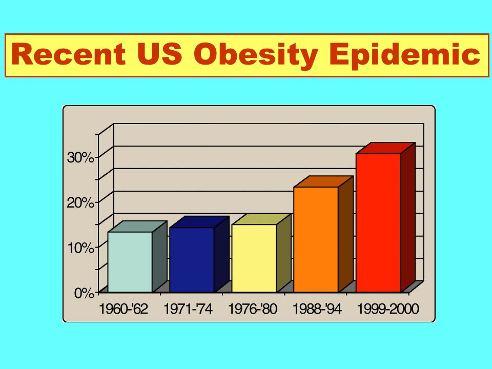 Recent US Obesity Epidemic