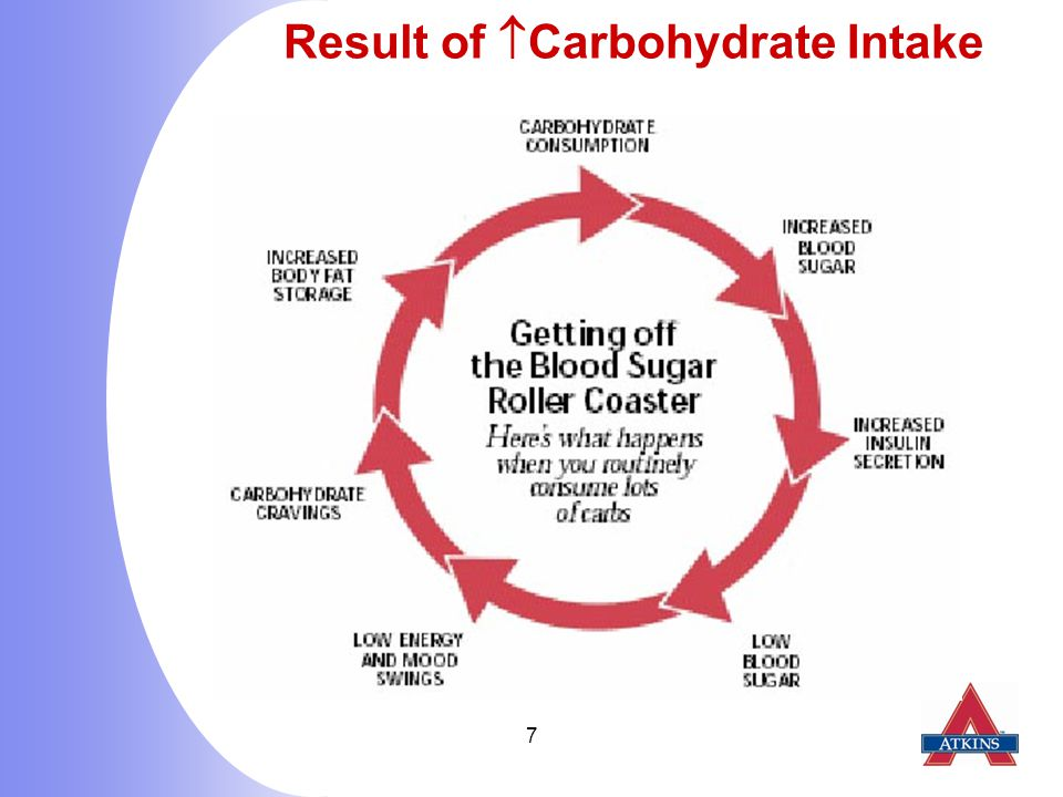 7 Result of  Carbohydrate Intake