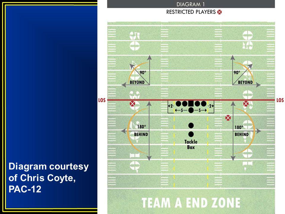FOOTBALL Diagram courtesy of Chris Coyte, PAC-12