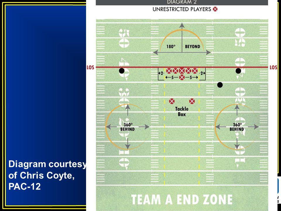 Diagram courtesy of Chris Coyte, PAC-12
