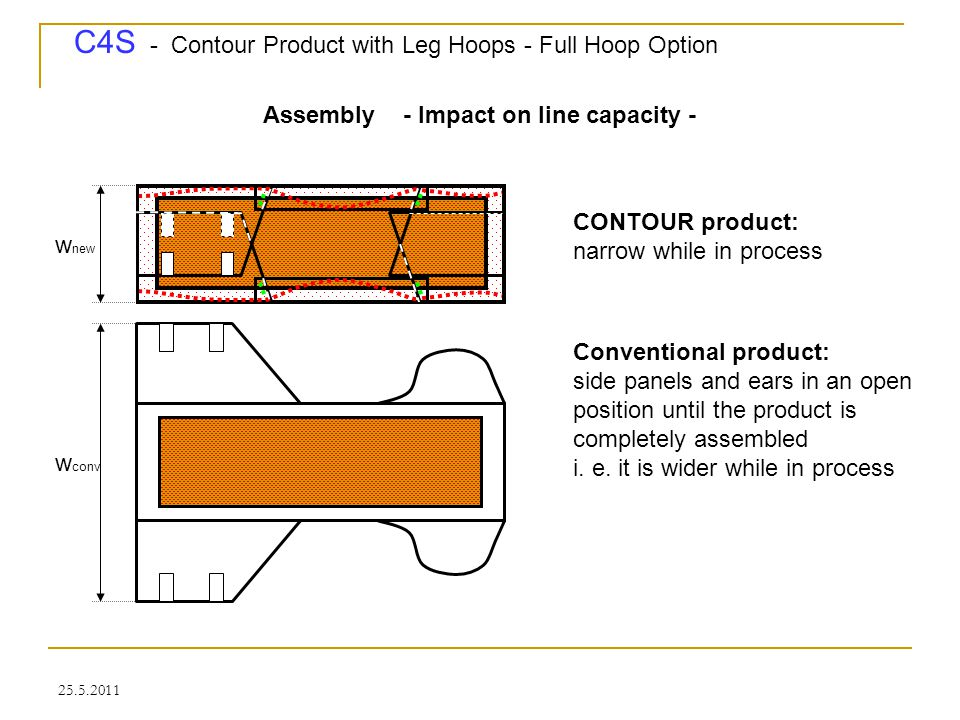 C4S - Contour Product with Leg Hoops - Full Hoop Option 25.5.2011 Assembly - Impact on line capacity - CONTOUR product: narrow while in process w new