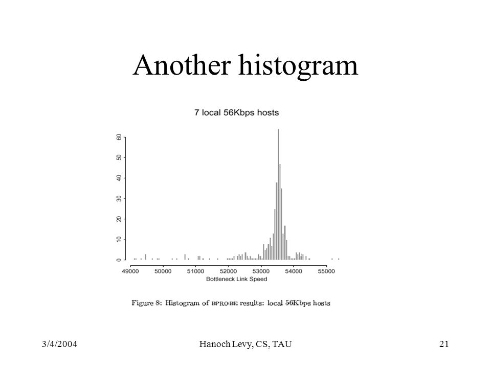 3/4/2004Hanoch Levy, CS, TAU21 Another histogram