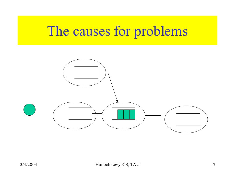 3/4/2004Hanoch Levy, CS, TAU5 The causes for problems