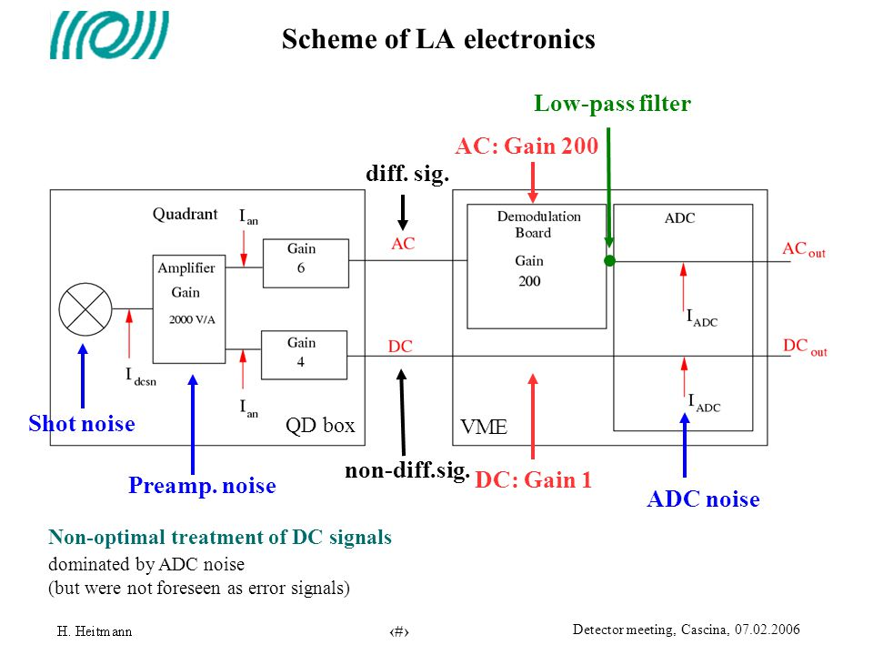 13 Detector meeting, Cascina, 07.02.2006 Scheme of LA electronics ADC noise Preamp. noise Shot noise Low-pass filter AC: Gain 200 DC: Gain 1 diff. sig