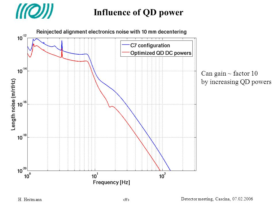 15 Detector meeting, Cascina, 07.02.2006 Influence of QD power Can gain ~ factor 10 by increasing QD powers