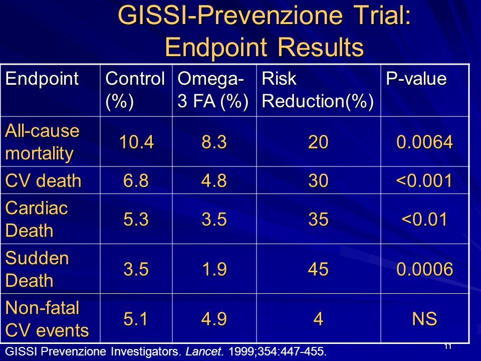 11 GISSI-Prevenzione Trial: Endpoint Results Endpoint Control (%) Omega- 3 FA (%) Risk Reduction(%) P-value All-cause mortality 10.48.3200.0064 CV death 6.84.830<0.001 Cardiac Death 5.33.535<0.01 Sudden Death 3.51.9450.0006 Non-fatal CV events 5.14.94NS GISSI Prevenzione Investigators.