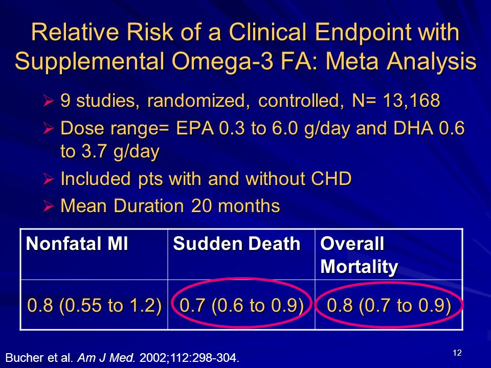 12 Relative Risk of a Clinical Endpoint with Supplemental Omega-3 FA: Meta Analysis  9 studies, randomized, controlled, N= 13,168  Dose range= EPA 0.3 to 6.0 g/day and DHA 0.6 to 3.7 g/day  Included pts with and without CHD  Mean Duration 20 months Nonfatal MI Sudden Death Overall Mortality 0.8 (0.55 to 1.2) 0.7 (0.6 to 0.9) 0.8 (0.7 to 0.9) Bucher et al.