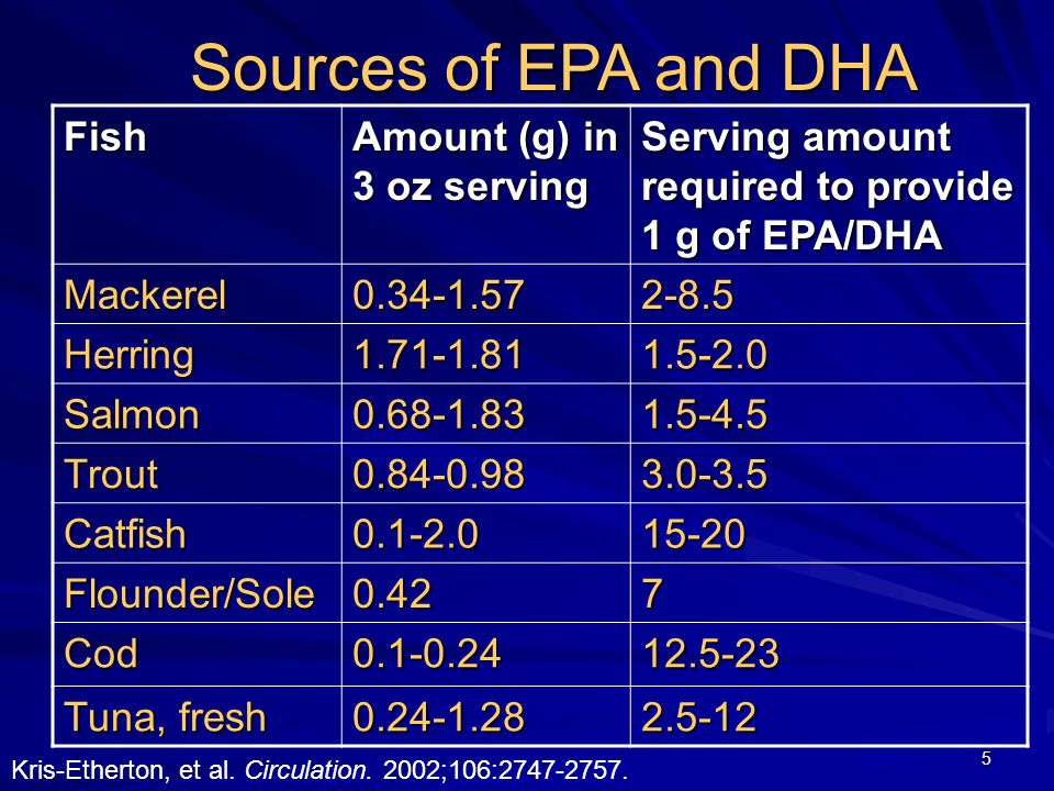 5 Fish Amount (g) in 3 oz serving Serving amount required to provide 1 g of EPA/DHA Mackerel0.34-1.572-8.5 Herring1.71-1.811.5-2.0 Salmon0.68-1.831.5-4.5 Trout0.84-0.983.0-3.5 Catfish0.1-2.015-20 Flounder/Sole0.427 Cod0.1-0.2412.5-23 Tuna, fresh 0.24-1.282.5-12 Sources of EPA and DHA Kris-Etherton, et al.