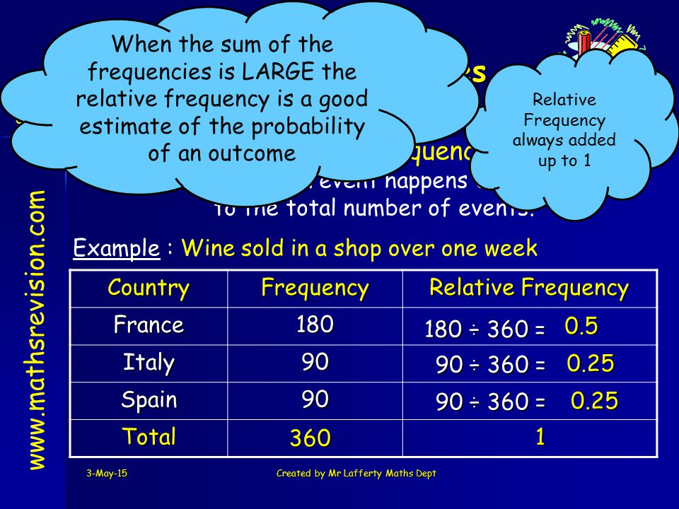 3-May-15Created by Mr Lafferty Maths Dept www.mathsrevision.com Relative Frequency How often an event happens compared to the total number of events.CountryFrequency Relative Frequency France180 Italy90 Spain90 Total Example : Wine sold in a shop over one week 180 ÷ 360 = 90 ÷ 360 = 90 ÷ 360 = 360 0.25 0.25 0.5 1 Relative Frequency always added up to 1 Relative Frequencies S3 Credit When the sum of the frequencies is LARGE the relative frequency is a good estimate of the probability of an outcome