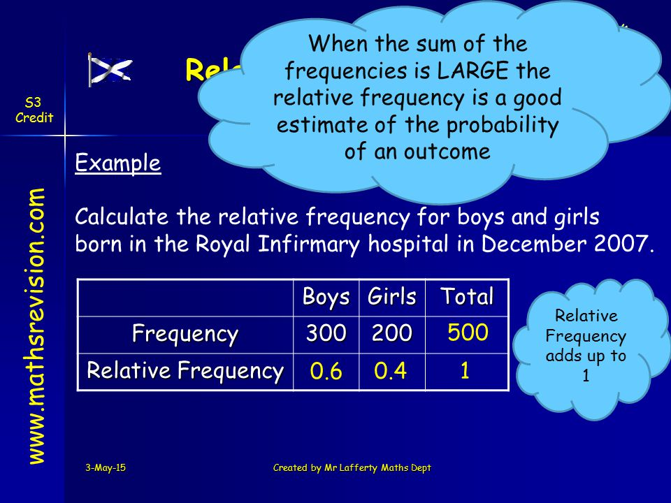 3-May-15Created by Mr Lafferty Maths Dept Relative Frequencies www.mathsrevision.comBoysGirlsTotalFrequency300200 Relative Frequency Example Calculate the relative frequency for boys and girls born in the Royal Infirmary hospital in December 2007.