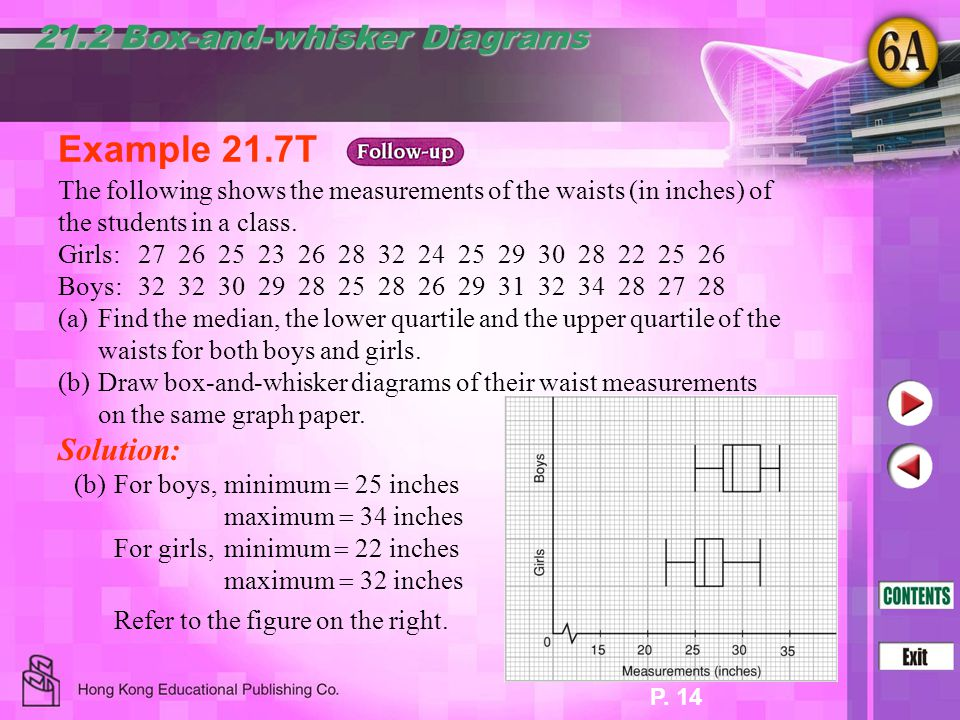 P. 14 Example 21.7T Solution: (b)For boys,minimum  25 inches maximum  34 inches 21.2 Box-and-whisker Diagrams Refer to the figure on the right. For