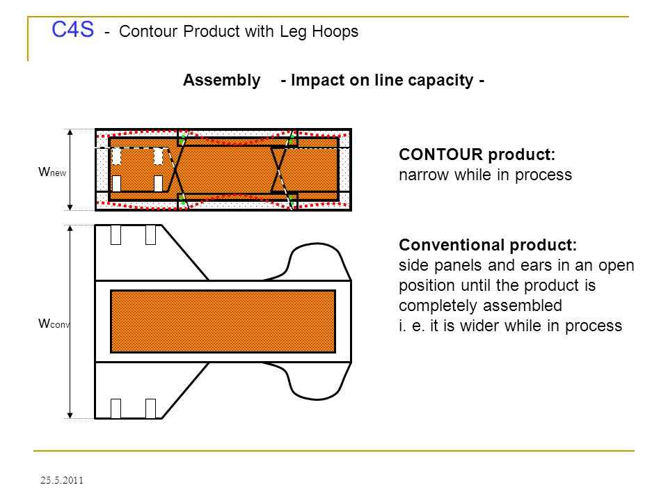 C4S - Contour Product with Leg Hoops 25.5.2011 Assembly - Impact on line capacity - CONTOUR product: narrow while in process w new Conventional produc