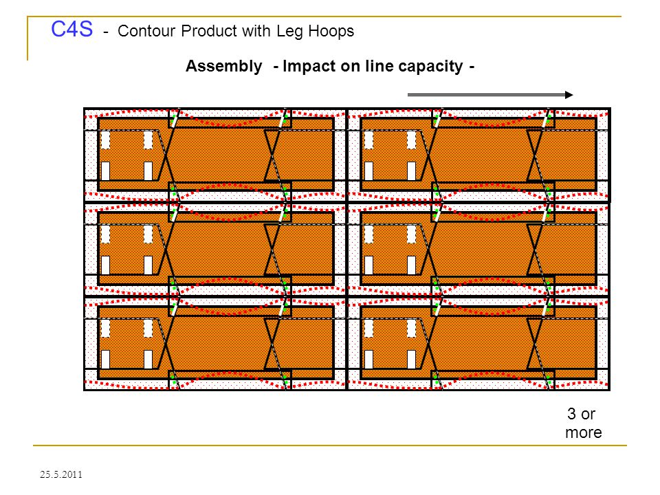 C4S - Contour Product with Leg Hoops 25.5.2011 Assembly - Impact on line capacity - make more than one of the products at a time, thereby multiplying
