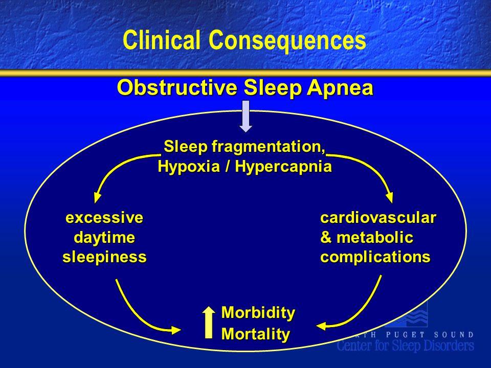 Clinical Consequences Obstructive Sleep Apnea excessive daytime sleepiness Sleep fragmentation, Hypoxia / Hypercapnia cardiovascular & metabolic complications MorbidityMortality
