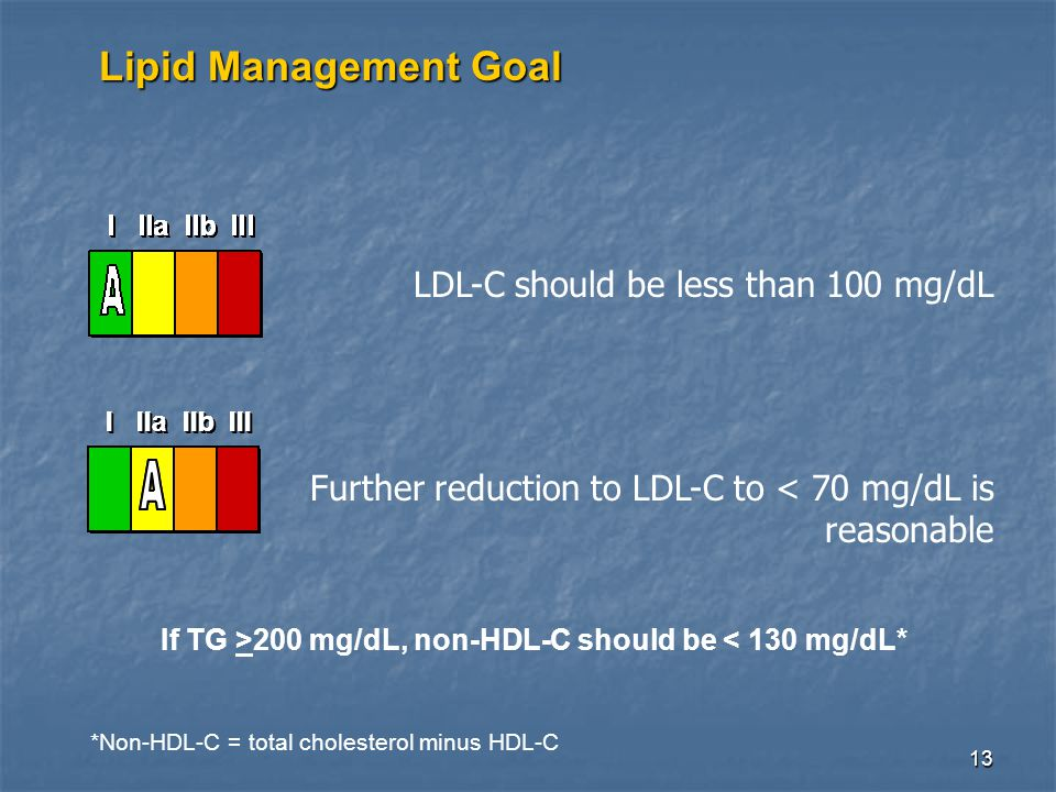 13 Lipid Management Goal LDL-C should be less than 100 mg/dL Further reduction to LDL-C to < 70 mg/dL is reasonable *Non-HDL-C = total cholesterol minus HDL-C If TG >200 mg/dL, non-HDL-C should be < 130 mg/dL*